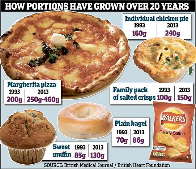 Portion sizes 1990s vs Today