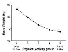 Chart: body weight to activity.